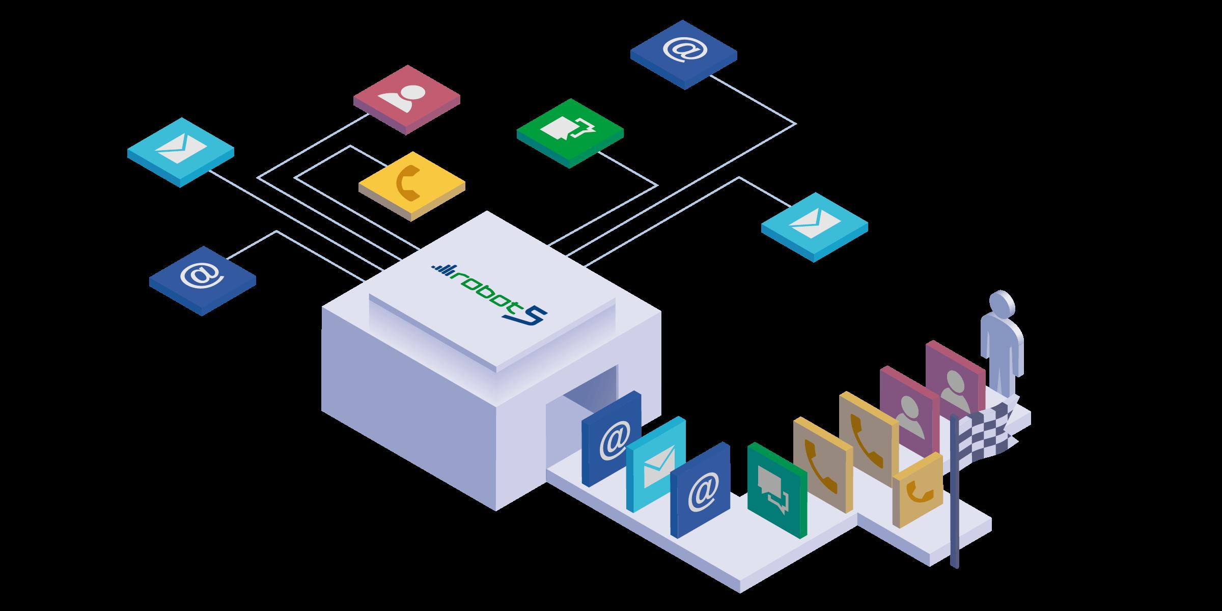 robot5 Workflow-Management-Grafik: Beliebige Eingangskanäle der Kommunikation werden schnell und effizient zum Ziel geroutet.